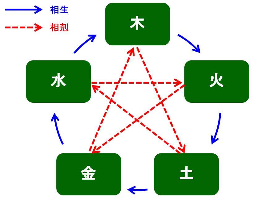 算命学における五行の相剋比の図