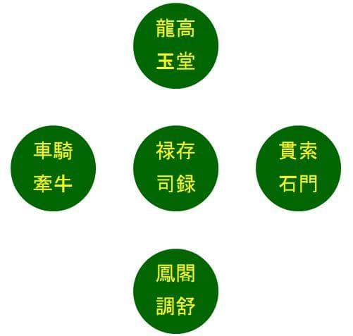十大主星の一覧図