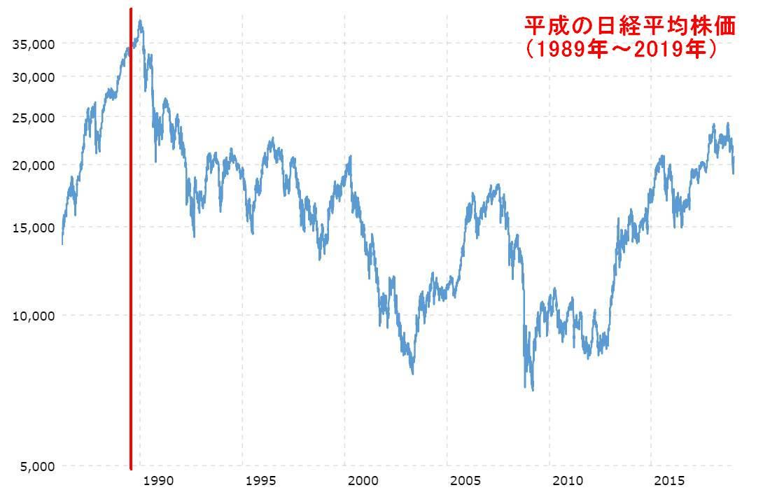 平成の日経平均株価(1989年~2019年)