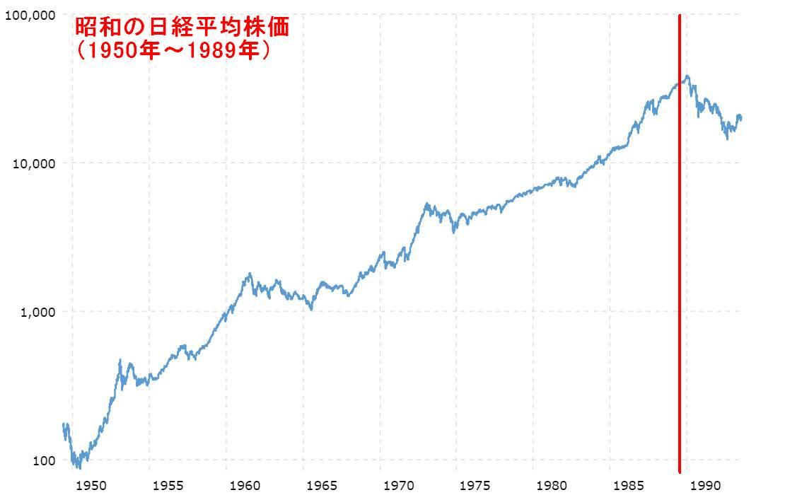昭和の日経平均株価(1950年~1989年)