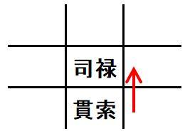 破財局(はざいきょく)