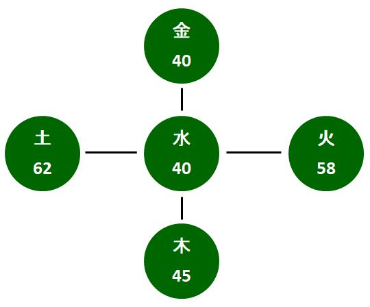 八門法配置(数理)