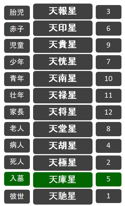 十二大従星:天庫星(てんくらせい)