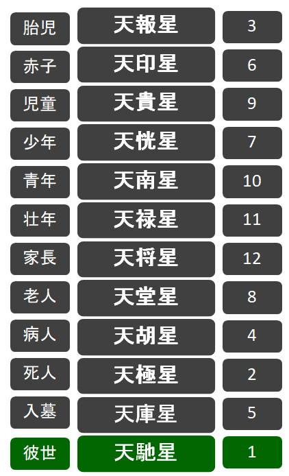 天馳星(てんそうせい)の表