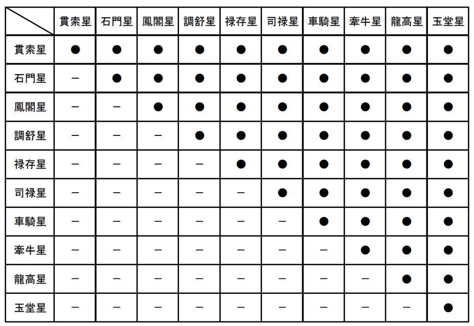 十大主星の二連変化法の表