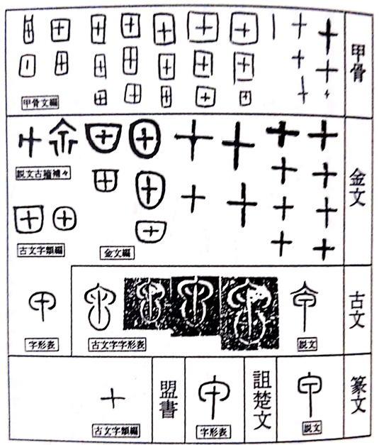 甲の甲骨文字