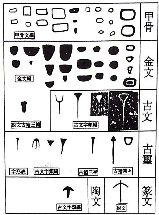 丁の甲骨文字