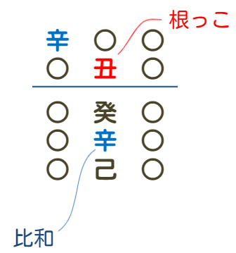 根基法の例1