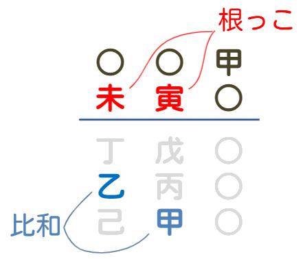 根っこが複数あるパターン1