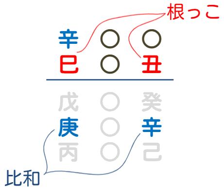 根っこが複数あるパターン2